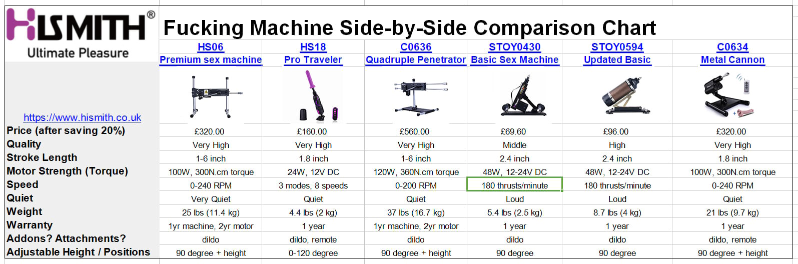 Side-by-side comparison chart of sex machines at Hismith